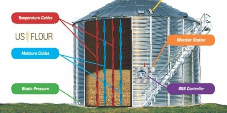 control the temperature of the grains